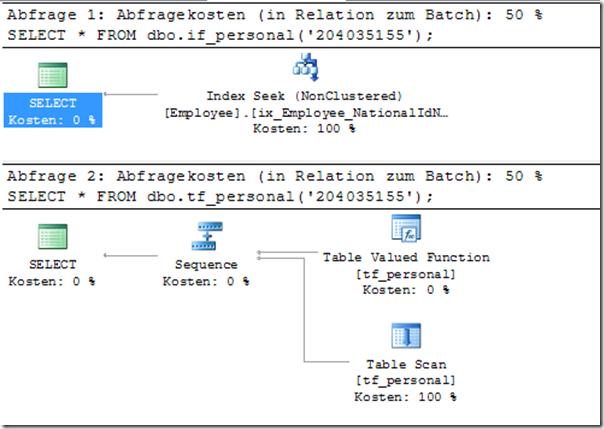 SQLProfile - TVF vs MTVF