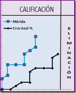 Mérida vs Cruz Azul Hidalgo