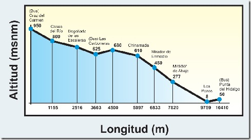 altitud - longitud