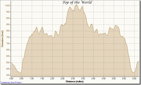 My Activities Cyn Vistas out-and-back 7-8-2012, Elevation - Distance