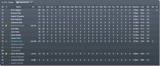 Players stats