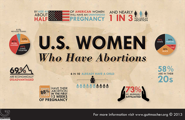 Abortion in the US