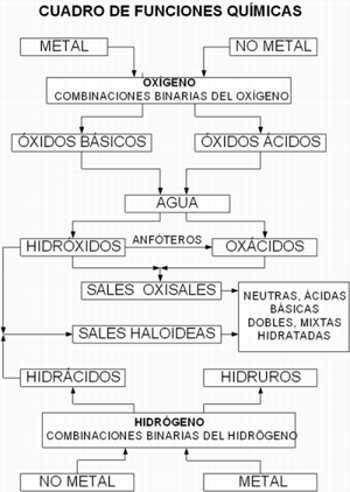 funciones quimicas inroganicas