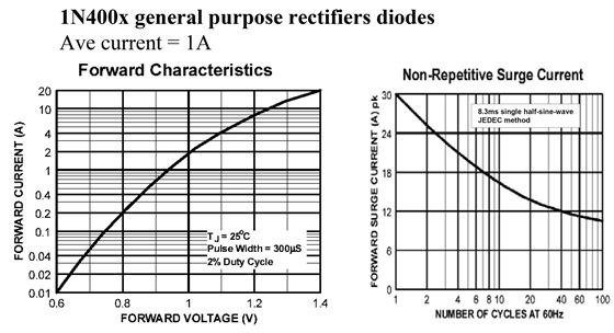 Typical Few Data Sheet of Diodes