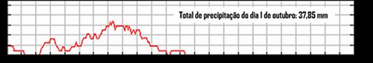 Evolução da precipitação 1 de outubro ESL