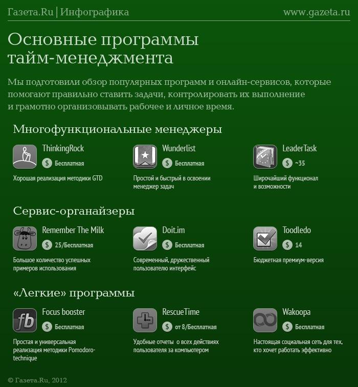 Основные программы тайм-менедмжента
