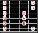 pentatonic scale positions structure