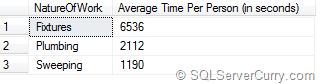 SQL Server Time Divide