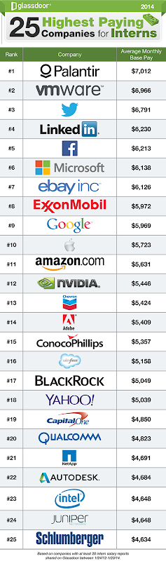 25-Highest-Paying-Companies-for-Interns1