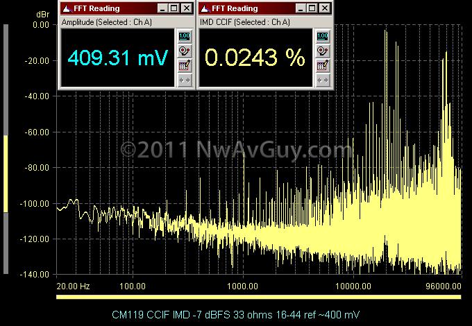 CM119 CCIF IMD -7 dBFS 33 ohms 16-44 ref ~400 mV