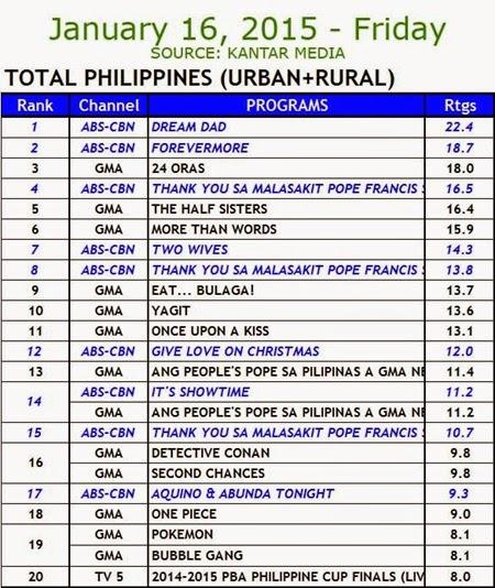 Kantar Media National TV Ratings - January 16, 2015 (Friday)