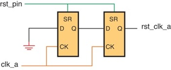 Reset-circuit-which-asserts-synchronously-and-deassert-synchronously