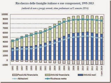 Ricchezza delle famiglie italiane e sue componenti, 1995-2013
