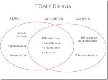 tdah y dislexia