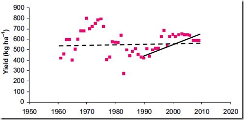Regresiones_estadísticas_sobre_la_serie_de_datos_de_rendimiento_de_la_quinua_publicada_por_Jacobsen_(2011)
