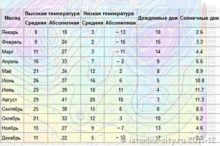 таблица погоды в стамбуле