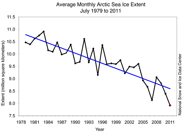 Monthly July ice extent for 1979 to 2011 shows a decline of 6.8% per decade. Arctic sea ice extent averaged for July 2011 reached the lowest level for the month in the 1979 to 2011 satellite record. National Snow and Ice Data Center