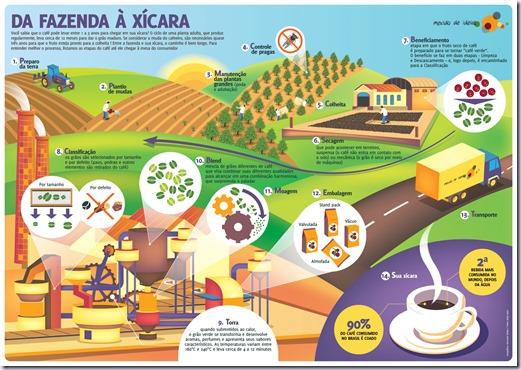 trajetoria-cafe-vinho-e-delicias