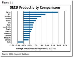 Auto Industry - OECD productivité