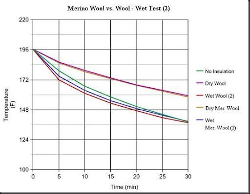сравнение характеристик обычной шерсти с шерстью мериноса