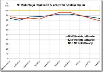 nfkukinta_vs_nfkekmix_pro_kasvukausi