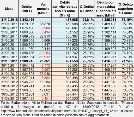 debito_pubblico_mensile_italiano_2012_07_31