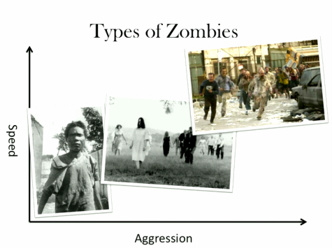 Josh Coates, Types of Zombies