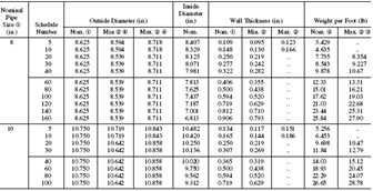 Diameters, Wall Thicknesses, Weights—Pipe