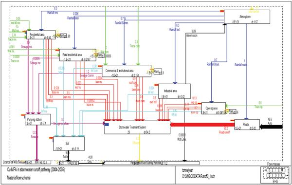 Material Flow Analysis
