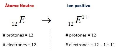Atomo neutro - ion positivo