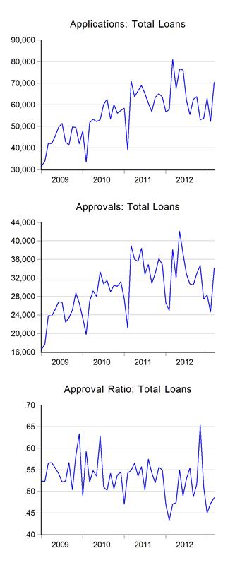 03_loans