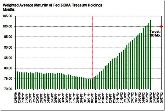 Weighted Average Maturity of Fed SOMA Treasury Holdings