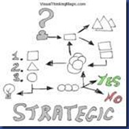 Basics of Identifying Strategic Issues and Goals