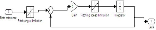 SIMULINK MODEL OF PITCH ACTUATOR