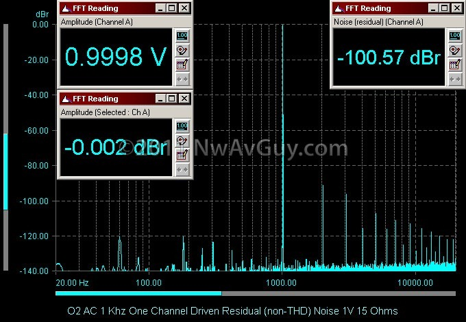 O2 AC 1 Khz One Channel Driven Residual (non-THD) Noise 1V 15 Ohms
