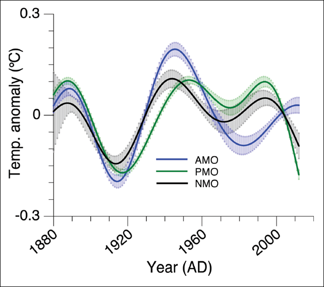 Estimated history of the 'AMO' (blue), the 'PMO' (green) and the 'NMO' (black). Uncertainties are indicated by shading. Note how the AMO (blue) has reached a shallow peak recently, while the PMO is plummeting quite dramatically. The latter accounts for the precipitous recent drop in the NMO. Graphic: Steinman et al., 2015