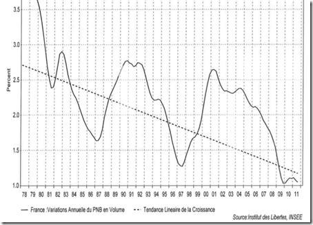 France - Croissance structurelle de l'Économie Française