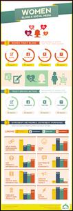 Infográfico sobre mulheres, mídias sociais e blogs para compras