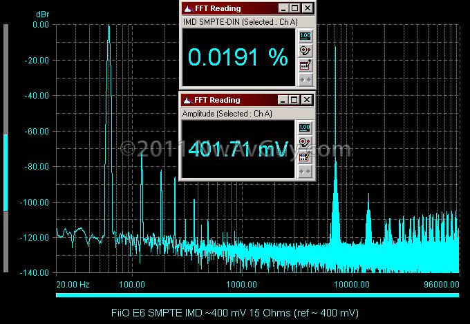 FiiO E6 SMPTE IMD ~400 mV 15 Ohms (ref ~ 400 mV)