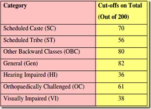 IBPS PO Cutoff Marks - II