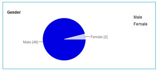 participants-gender