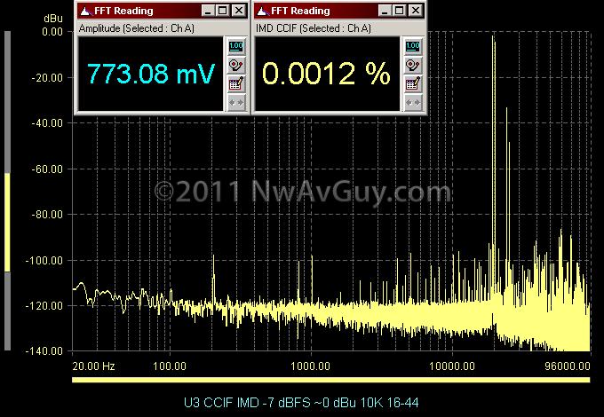 U3 CCIF IMD -7 dBFS ~0 dBu 10K 16-44