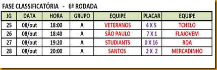 resultados da 6 rodada