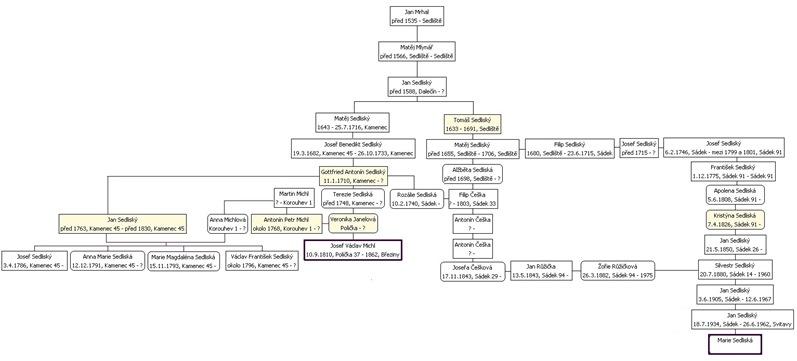 drašar - příbuzenství