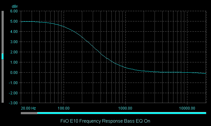 FiiO E10 Frequency Response Bass EQ On