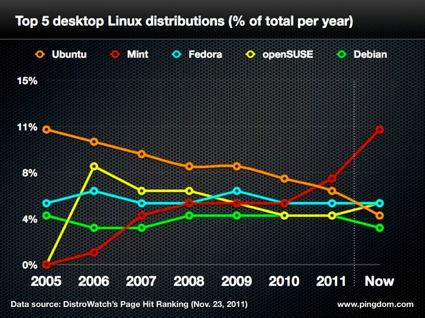 Ubuntu mint 0022