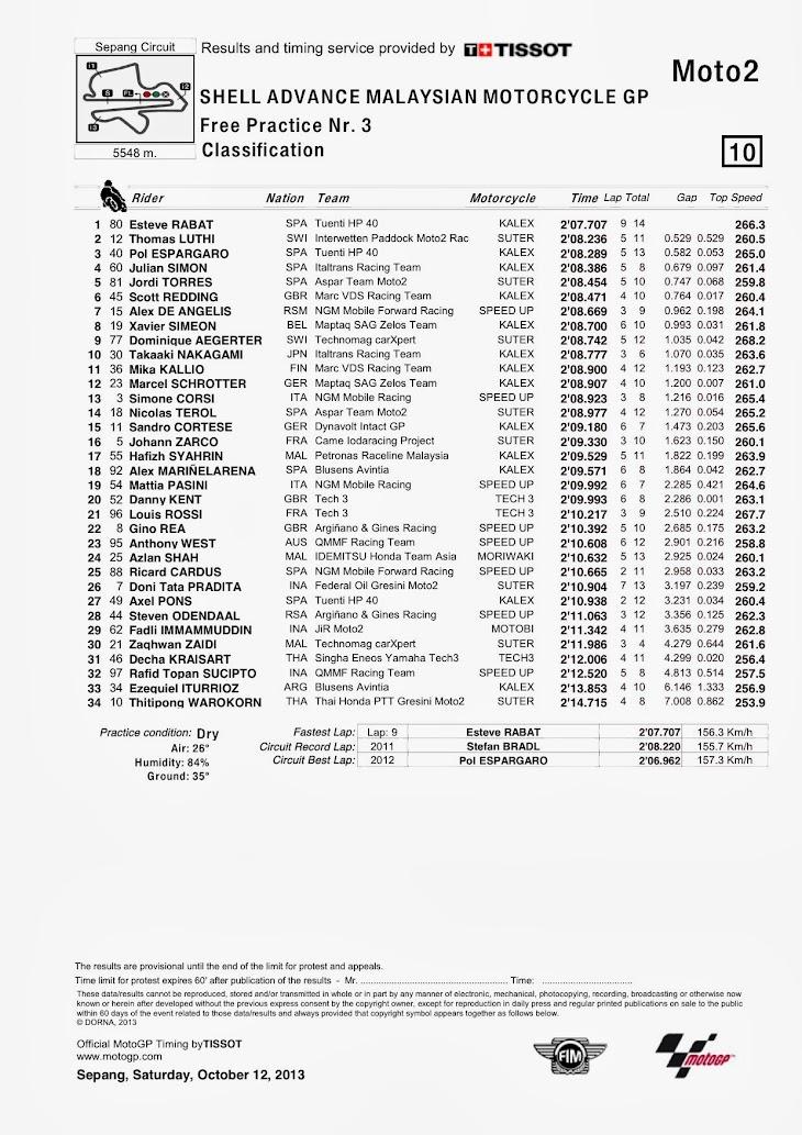 moto2-fp3-sepang-classification.jpg