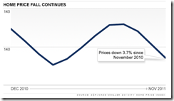 case_shiller_Nov_2011