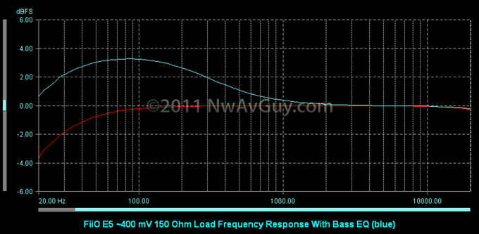 FiiO E5 ~400 mV 150 Ohm Load Frequency Response With Bass EQ (blue)