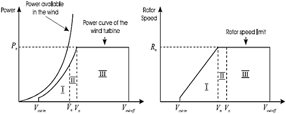 Different regions of wind turbine control